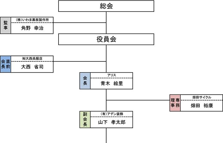 平成29年度 善通寺商工会議所青年部組織図